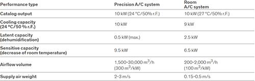 جدول مقایسه خنک کننده های اتاق سرور