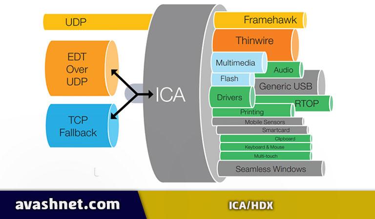 ICA/HDX