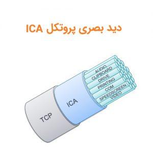 ica protocol