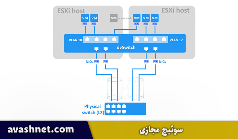 distributed VSwitch