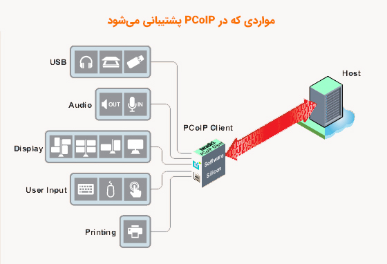پروتکل pcoip