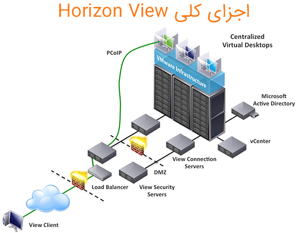 diagram horizon view