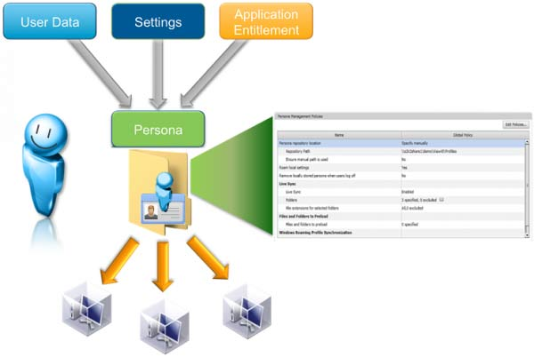 vmware-view-persona-management