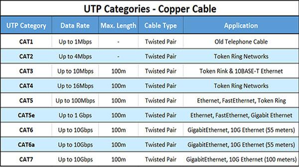 جدول کابل شبکه