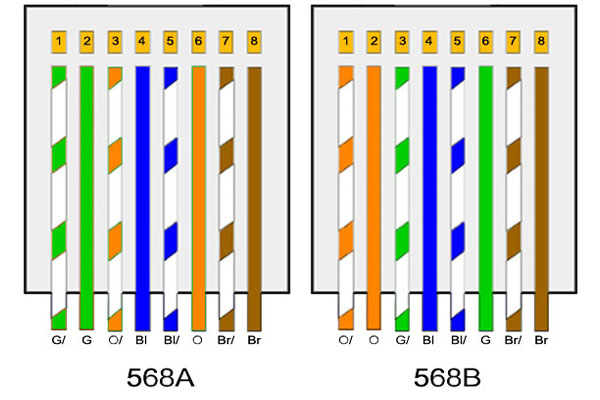 ترتیب رنگ بندی کابل شبکه