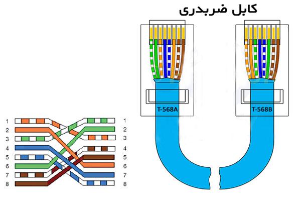 کابل ضربدری شبکه