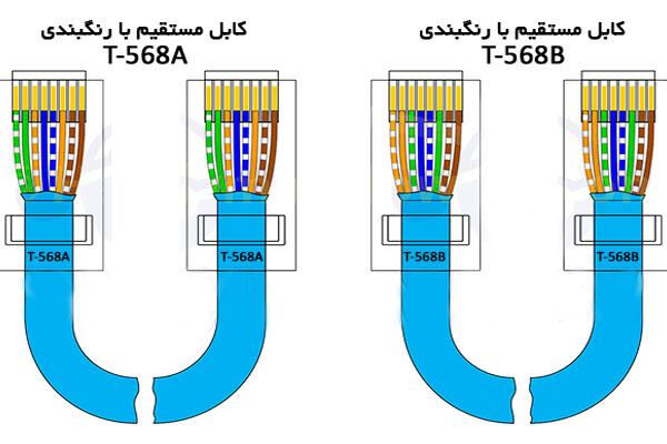 کابل شبکه مستقیم