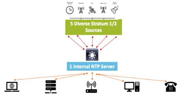 NTP چیست