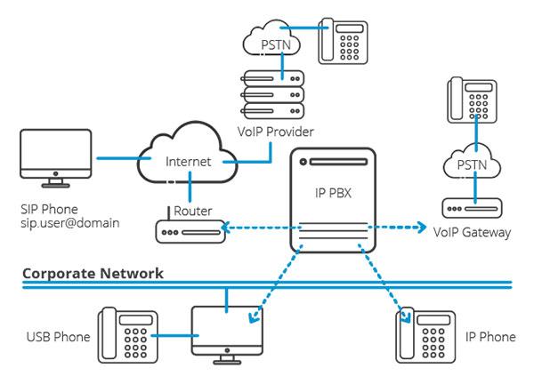 IP PBX چیست