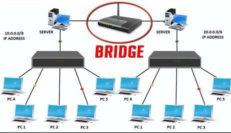 بریج در تجهیزات اکتیو شبکه