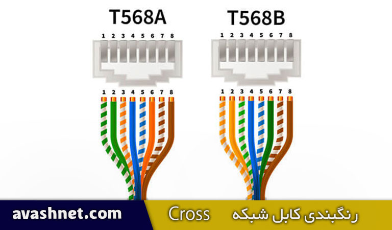رنگبندی کابل شبکه کراس