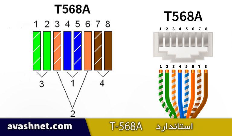 استاندارد T-568A
