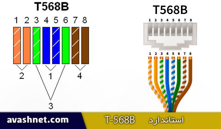 استاندارد T-568B