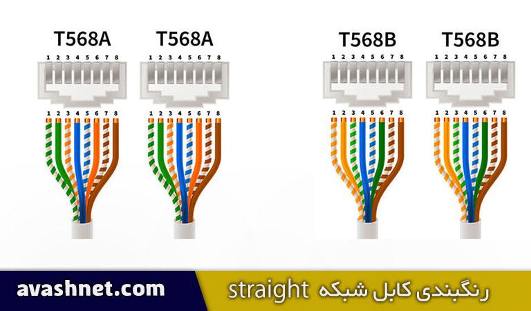 رنگبندی کابل شبکه استریت